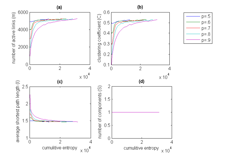 Figure shows the behavior of structural parameters plotted against the increasing cumulative entropy of the network. For all the networks the number of nodes n=100 and the weighing parameter is constant at . The link density probability (p) is varied from 0.5 to 0.9. For all values of , the parameters display more or less linear  behavior. (a) The increase in the entropy is brought about by increase in the number of active links (m) in the network (b) shows as the number of links increases so does the clustering coefficient along with the network entropy, (c) shows the decrease in the average shortest path length along with the network entropy (d) shows number of disconnected components very quickly decreases to 1 forming a single giant component with increasing network entropy. In all cases after an initial sudden increase/decrease the values quickly normalize to the theoretical limits.