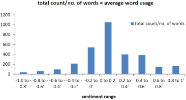 words and total count across sentiments